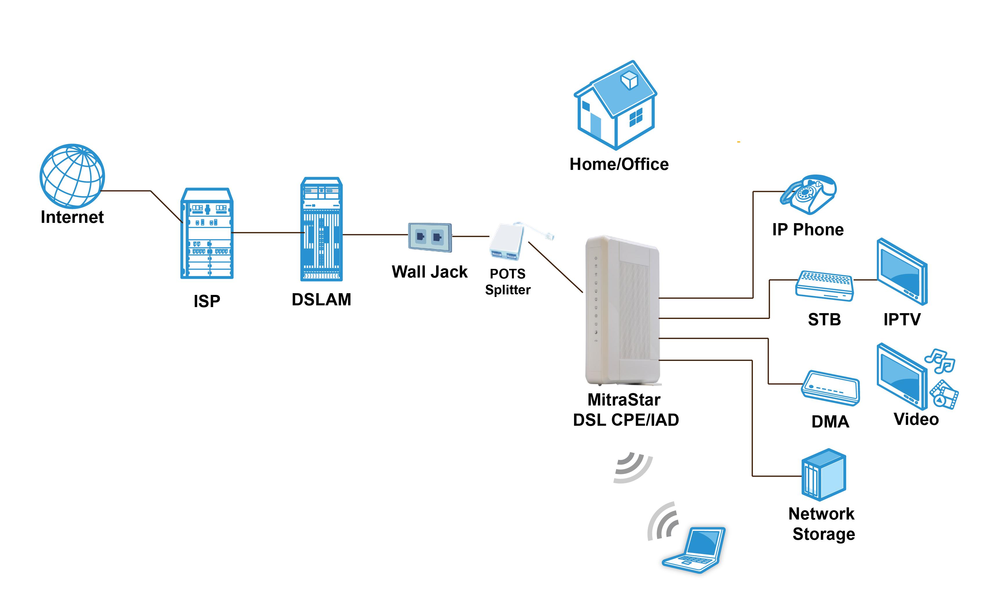 Vdsl Wiring Diagram Excellent Electrical House For Dsl Inter On Phone Line Splitter 19 Images Ethernet
